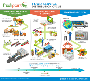 Food Service Distro Cycle