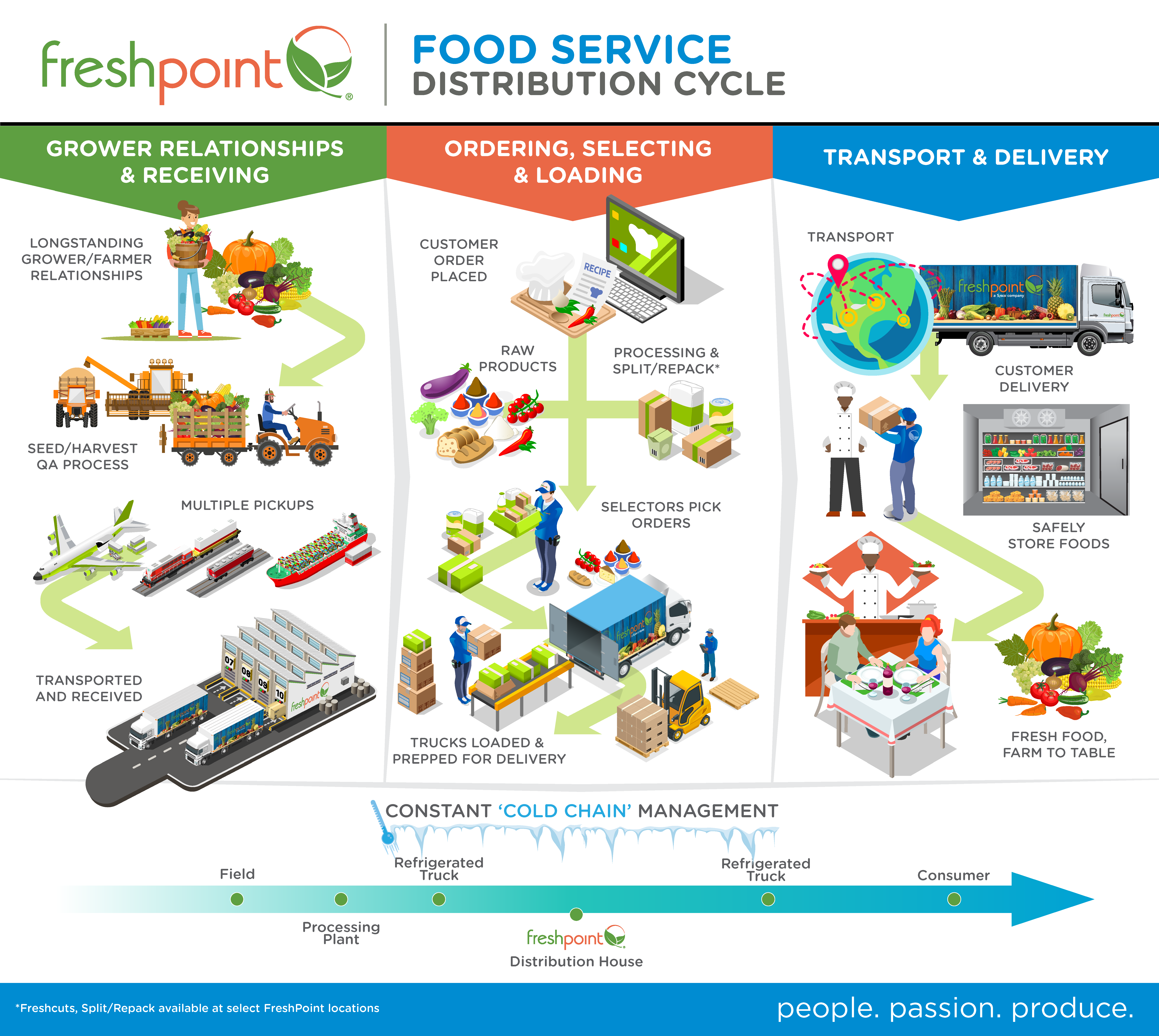 Food Service Delivery